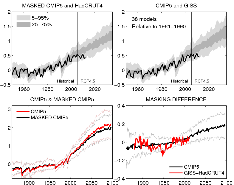 Ed Hawkins original graphs comparing CMIP5 simulations with observations