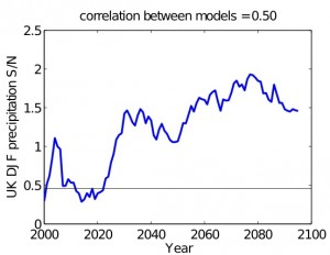 Signal-to-noise in UK winter precipitation projections