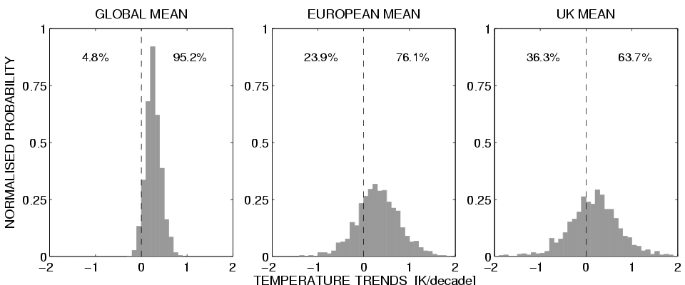 Distribution of temperature trends