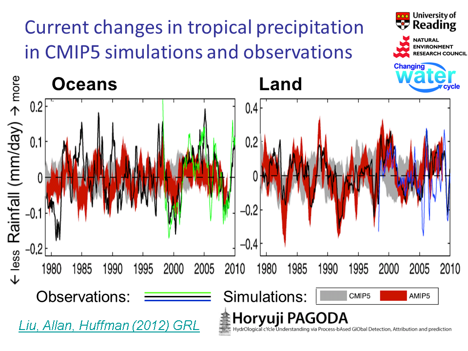Precipitation Variability