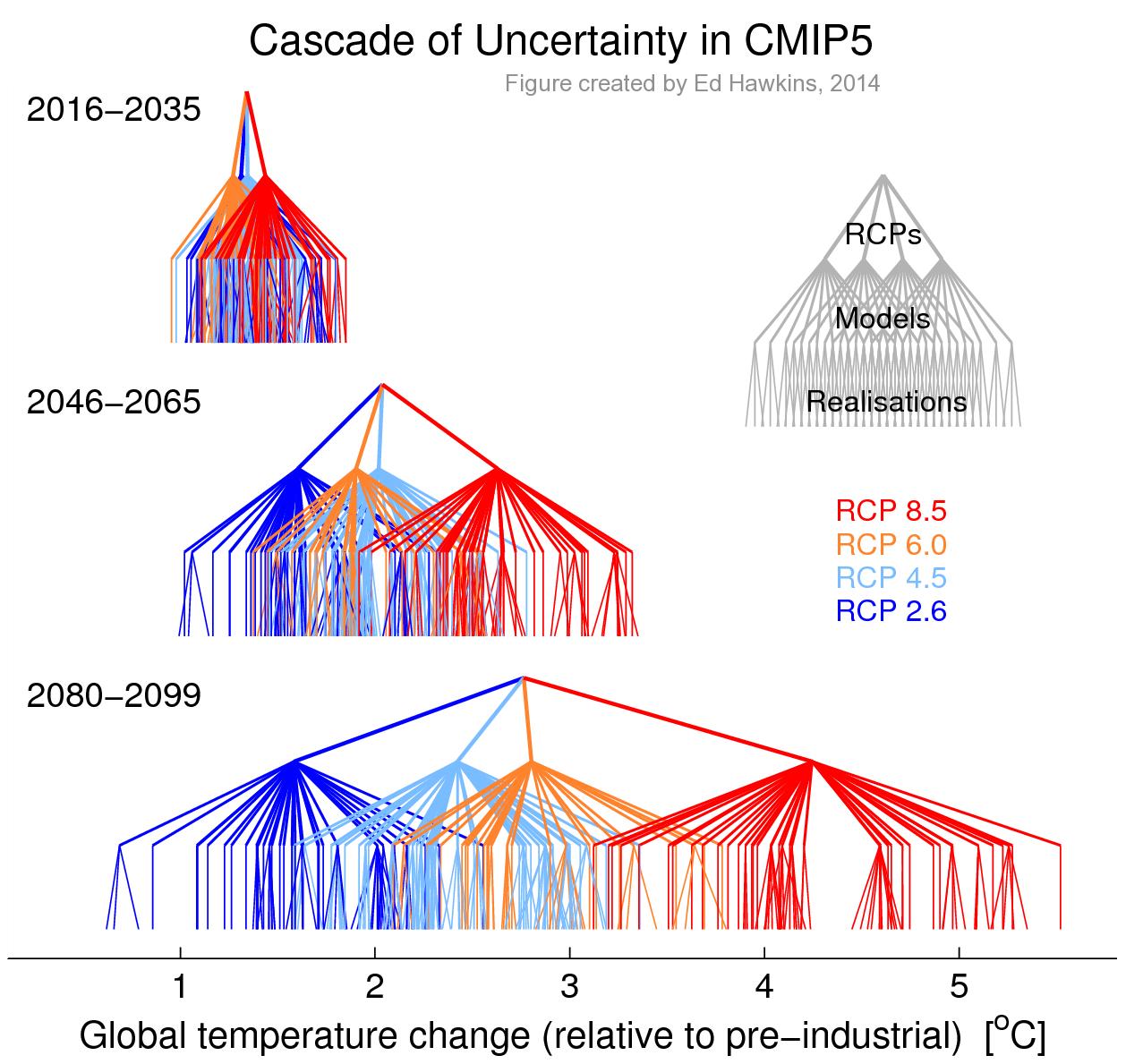The CMIP5 cascade
